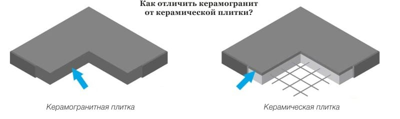 чем отличается керамогранит от керамической плитки (главный ключ)