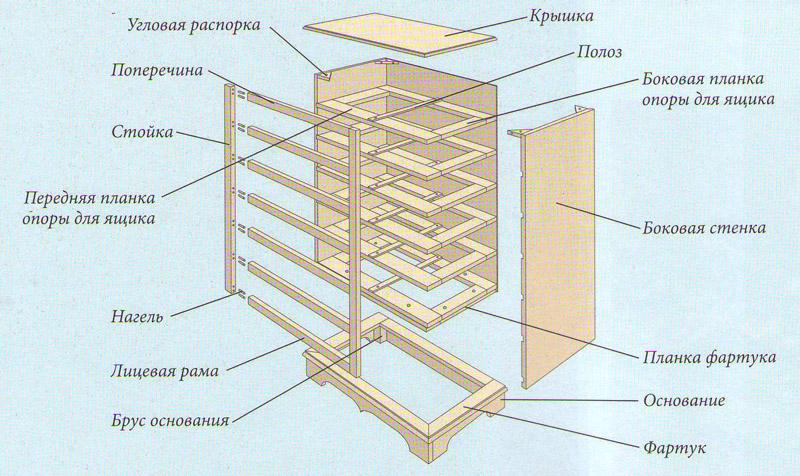 www.ndpi.kiev.ua » Blog Archive — Комод для белья своими руками