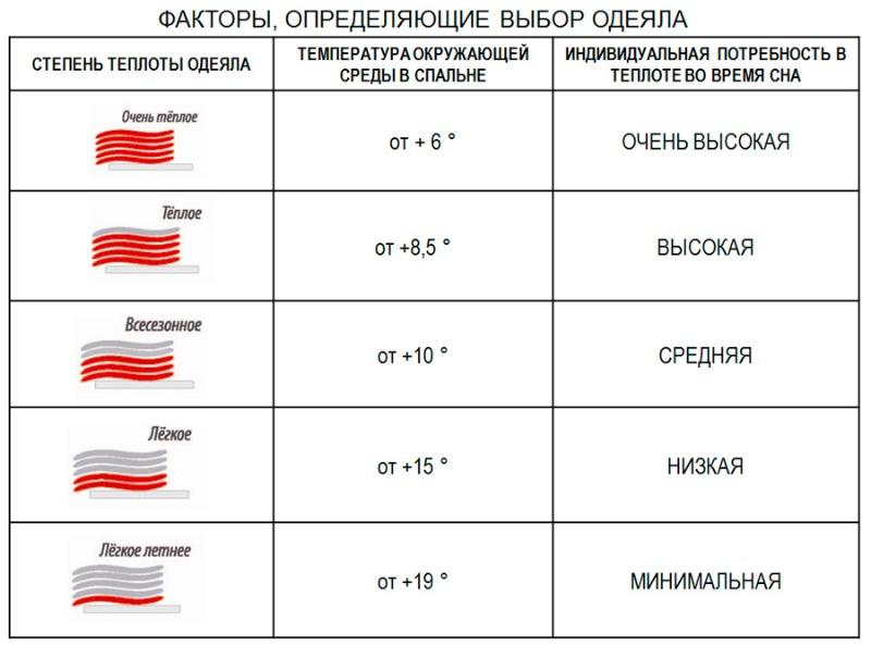 Степень теплоты одеяла — Информация — СН-Текстиль