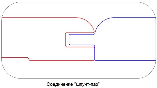 сколько досок в 1 кубе таблица (главный ключ)