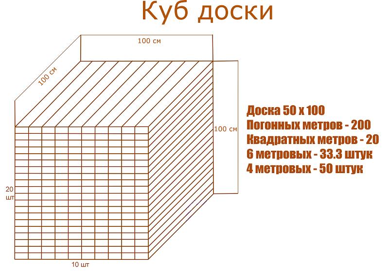 количество досок в кубе