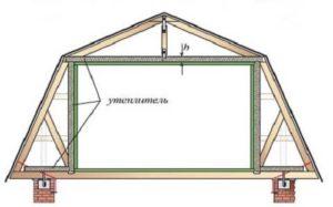 Утеплитель для крыши мансарды: какой лучше, отзывы