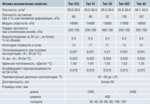 Утепление пола лоджии пеноплексом: пошаговая инструкция