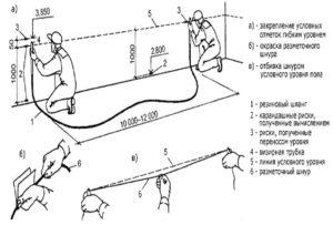 Стяжка на балконе с керамзитом: как сделать своими руками