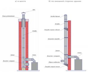 Коаксиальный дымоход для газового котла: установка, схемы, размеры и наклон