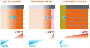 Утепление веранды своими руками: изнутри и снаружи, виды утеплителей
