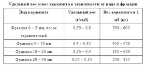 Утепление чердака керамзитом: плюсы и минусы, толщина слоя