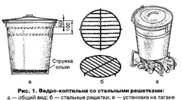 Как сделать коптильню горячего копчения из кастрюли своими руками