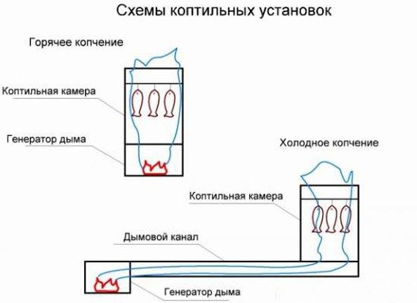Как сделать коптилку из газового баллона своими руками