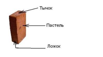 Как сделать простую коптильню из кирпича своими руками