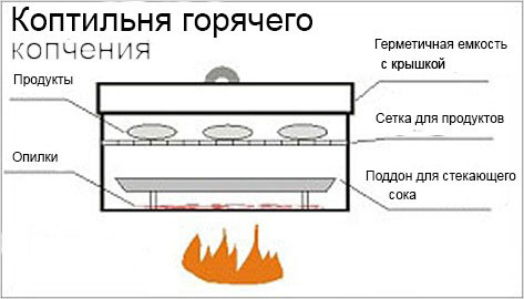Как сделать деревянную коптильню холодного и горячего копчения своими руками