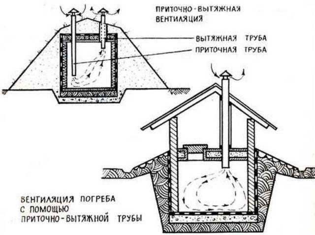 Как правильно сделать вентиляцию в погребе своими руками