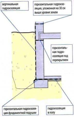 Как правильно самому сделать гидроизоляцию погреба от грунтовых вод