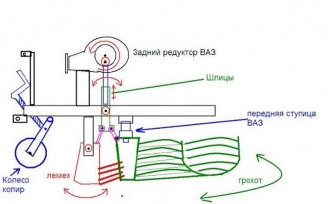 Как сделать картофелекопалку для минитрактора своими руками