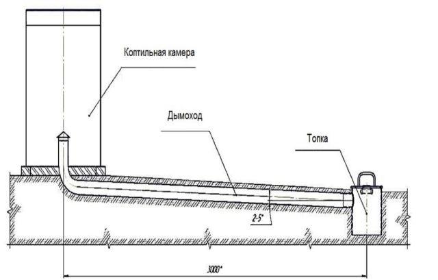 Как сделать коптильню для копчения сала своими руками