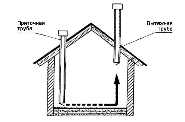 Как сделать вентиляцию в курятнике своими руками: схемы, видео