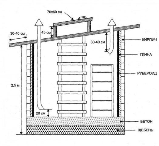 Погреб из кирпича: как построить своими руками, пошагово, фото