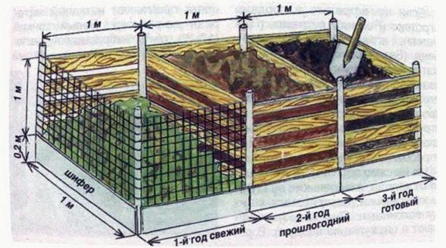 Ящик для компоста: как правильно сделать своими руками, чертежи, фото